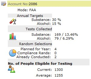 Drug & Alcohol Random Selection Stats
